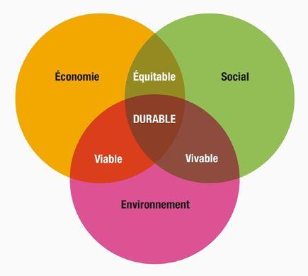 Giga-architectures-développement-durable